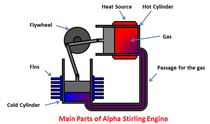 Stirling Engine Diagrams